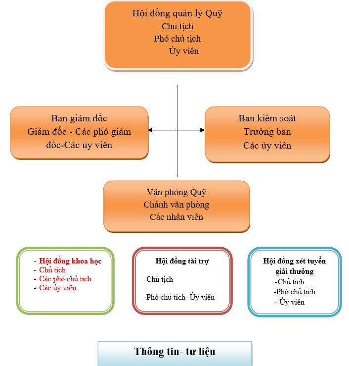 Bộ máy cơ cấu tổ chức của Quỹ Văn Hiến Việt Nam